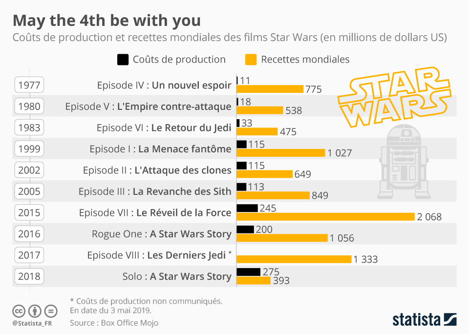 Infographie: May the 4th be with you | Statista
