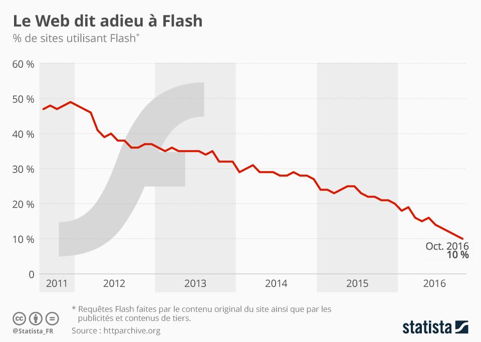 Infographie: Le Web dit adieu à Flash | Statista