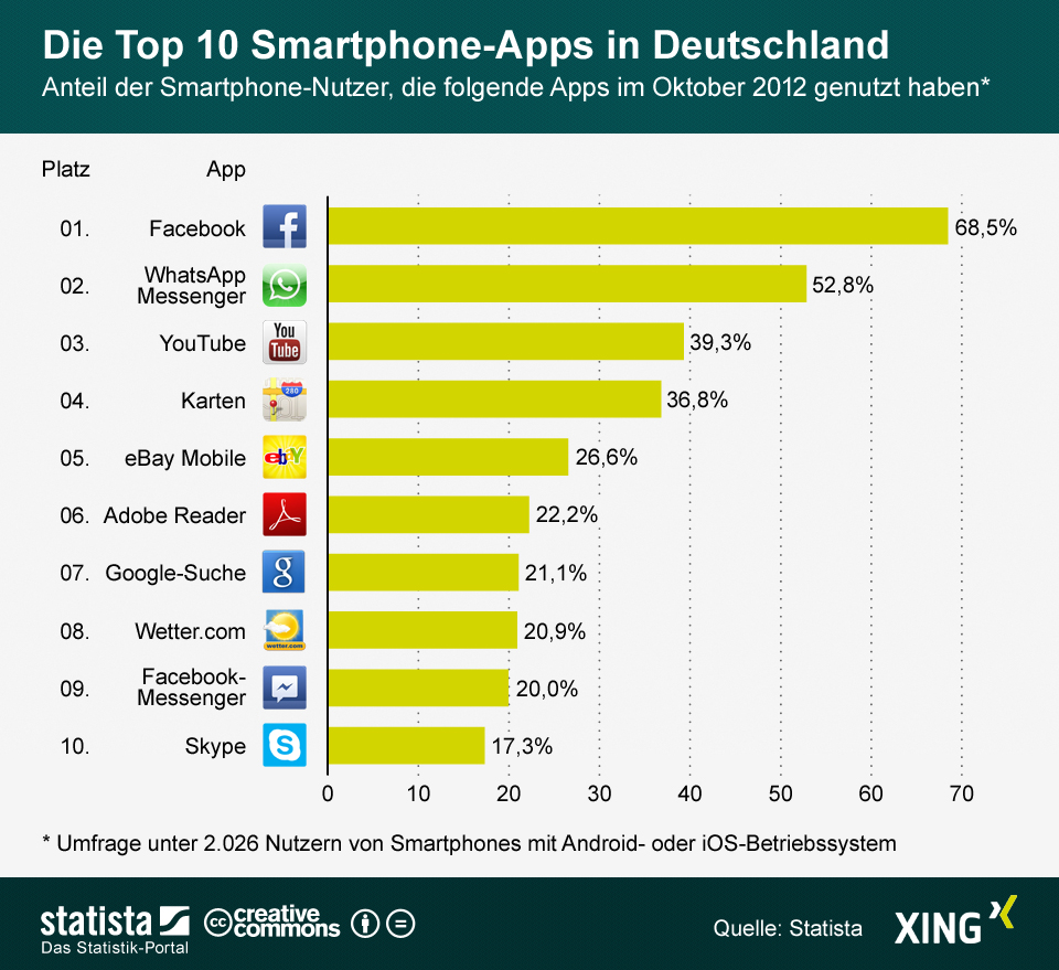 Infografik: Die Top 10 Smartphone-Apps in Deutschland   Statista
