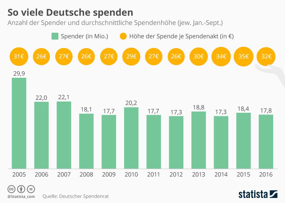 Infografik: So viel spenden die Deutschen | Statista