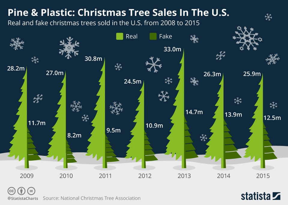 Infographic: Pine & Plastic: Christmas Tree Sales In The U.S.  | Statista