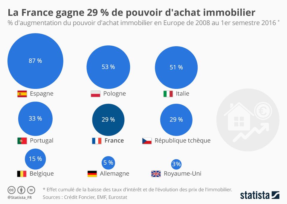 Infographie: La France gagne 29 % de pouvoir d'achat immobilier | Statista
