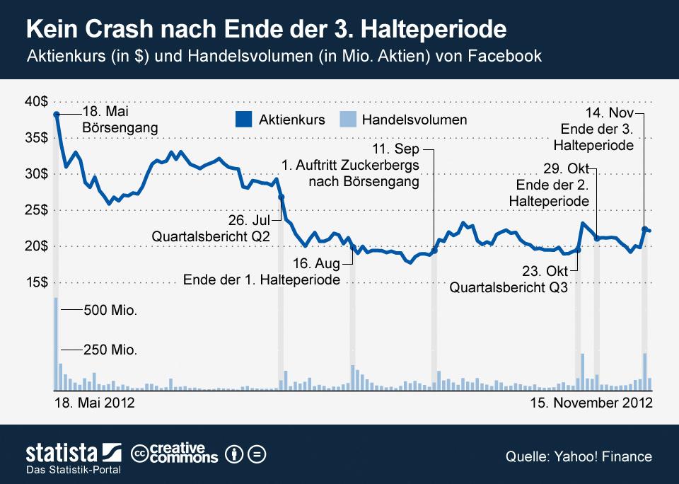Infografik: Kein Crash nach Ende der 3. Halteperiode | Statista