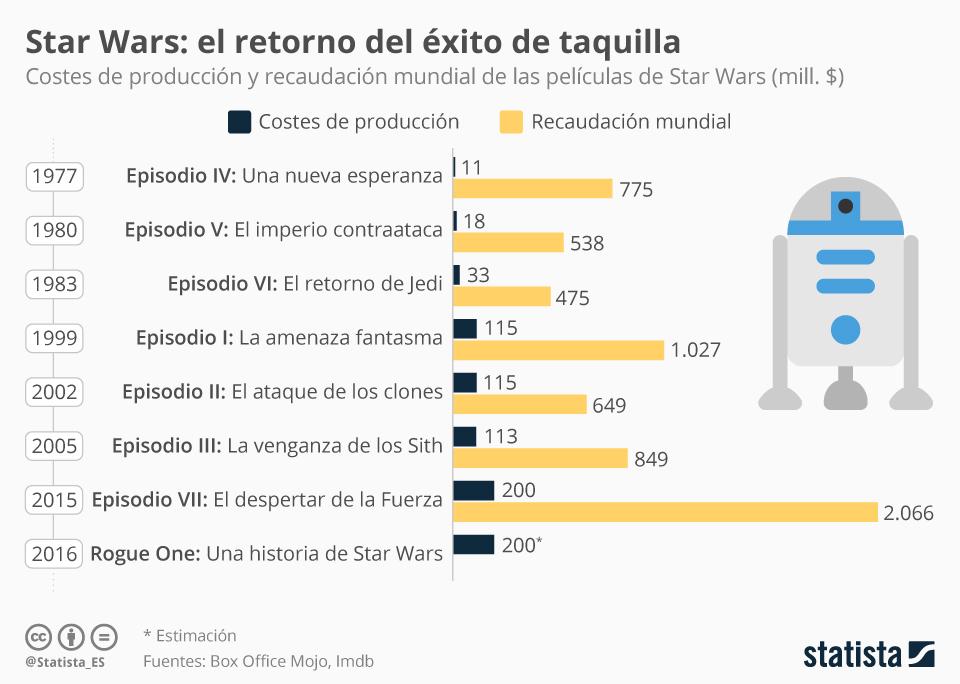 Infografía: Star Wars, el retorno del éxito de taquilla  | Statista