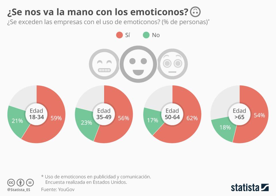 Infografía: ¿Añado un emoticono? A veces, mejor no    Statista