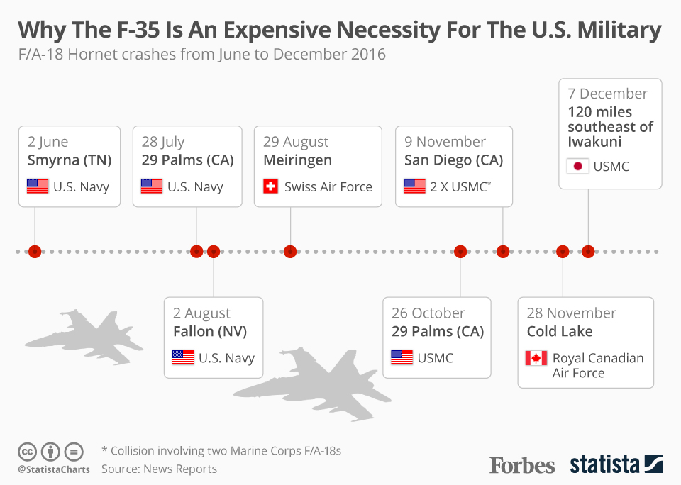 Infographic: Why The F-35 Program Is An Expensive Necessity For The U.S. Military | Statista