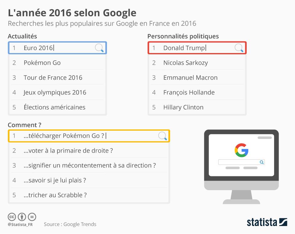 Infographie: L'année 2016 selon Google | Statista