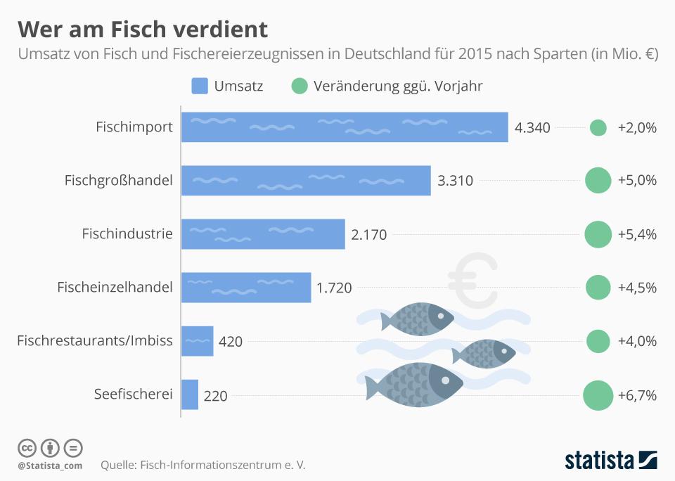Infografik: Wer am Fisch verdient | Statista