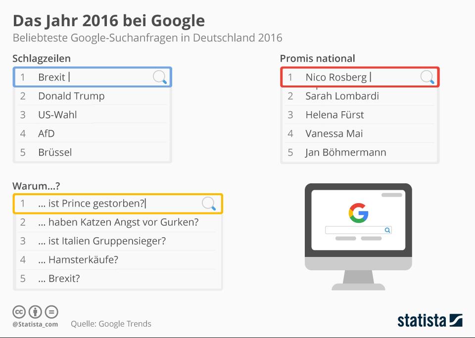 Infografik: Das Jahr 2016 bei Google | Statista