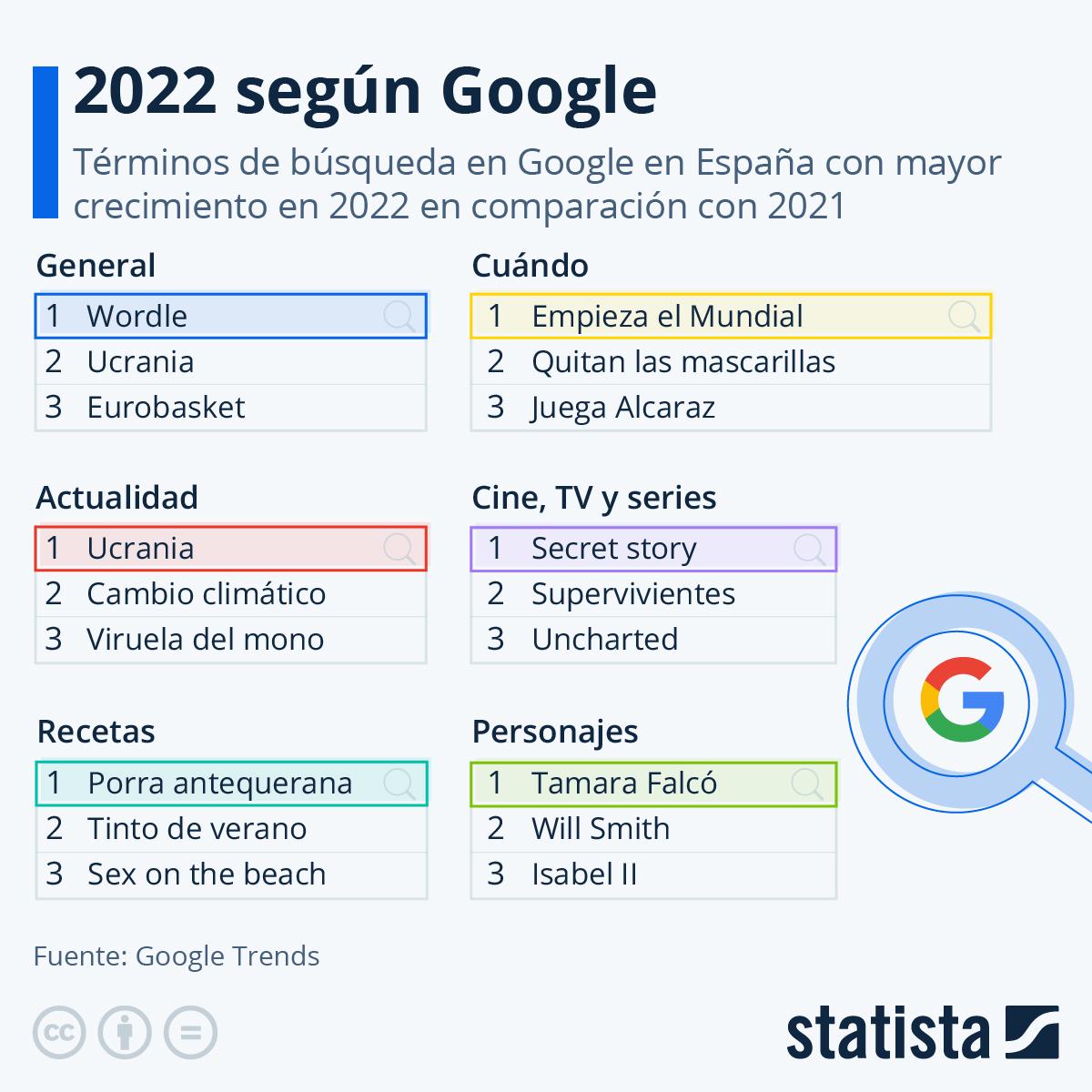 Infografía: Los términos más buscados en Google en 2019 | Statista