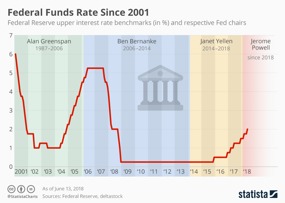 Infographic: Reserve Ups Federal Funds Rate | Statista