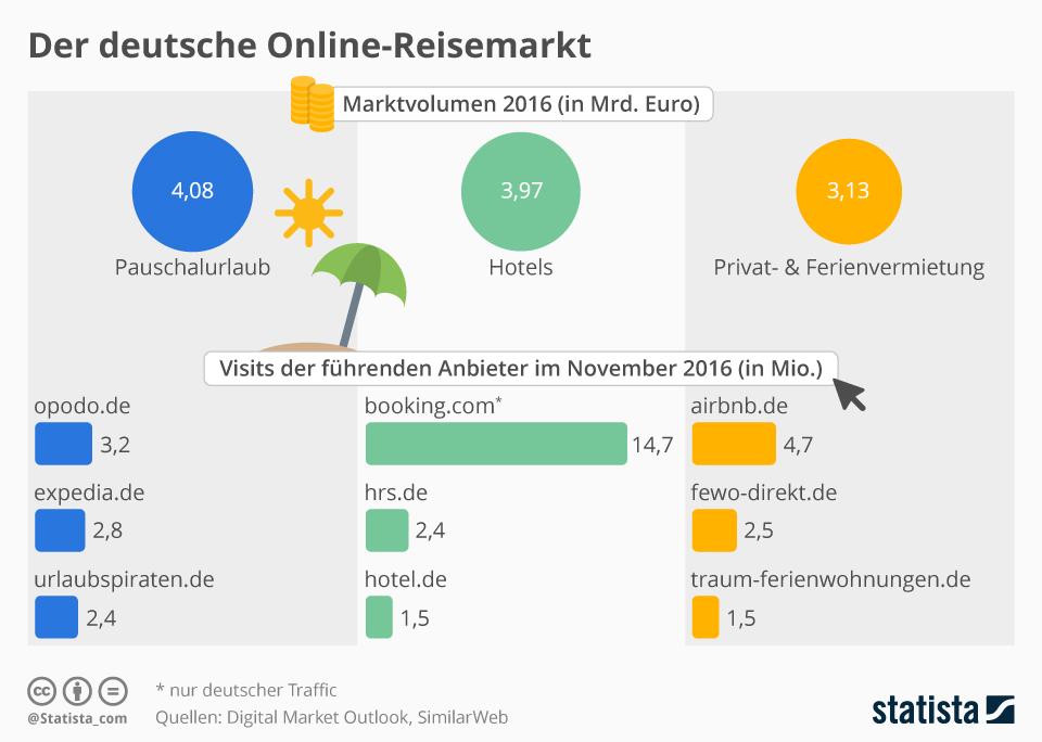 Infografik: Der deutsche Online-Reisemarkt | Statista