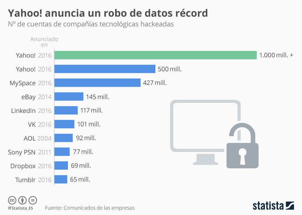 Infografía: Nuevo robo de datos récord a Yahoo!   Statista