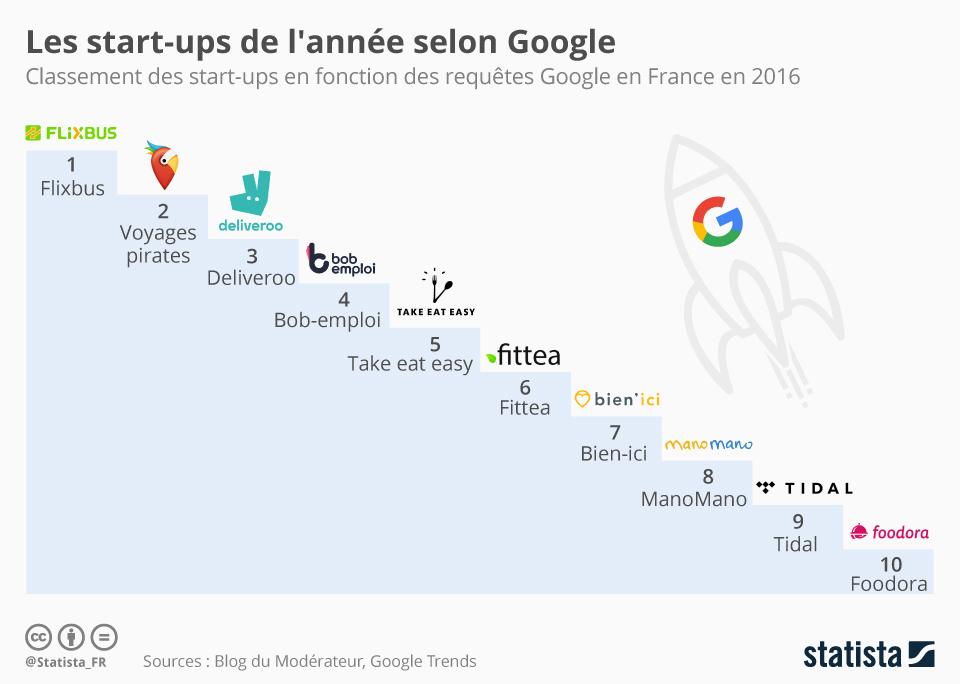Infographie: Les start-ups de l'année selon Google | Statista