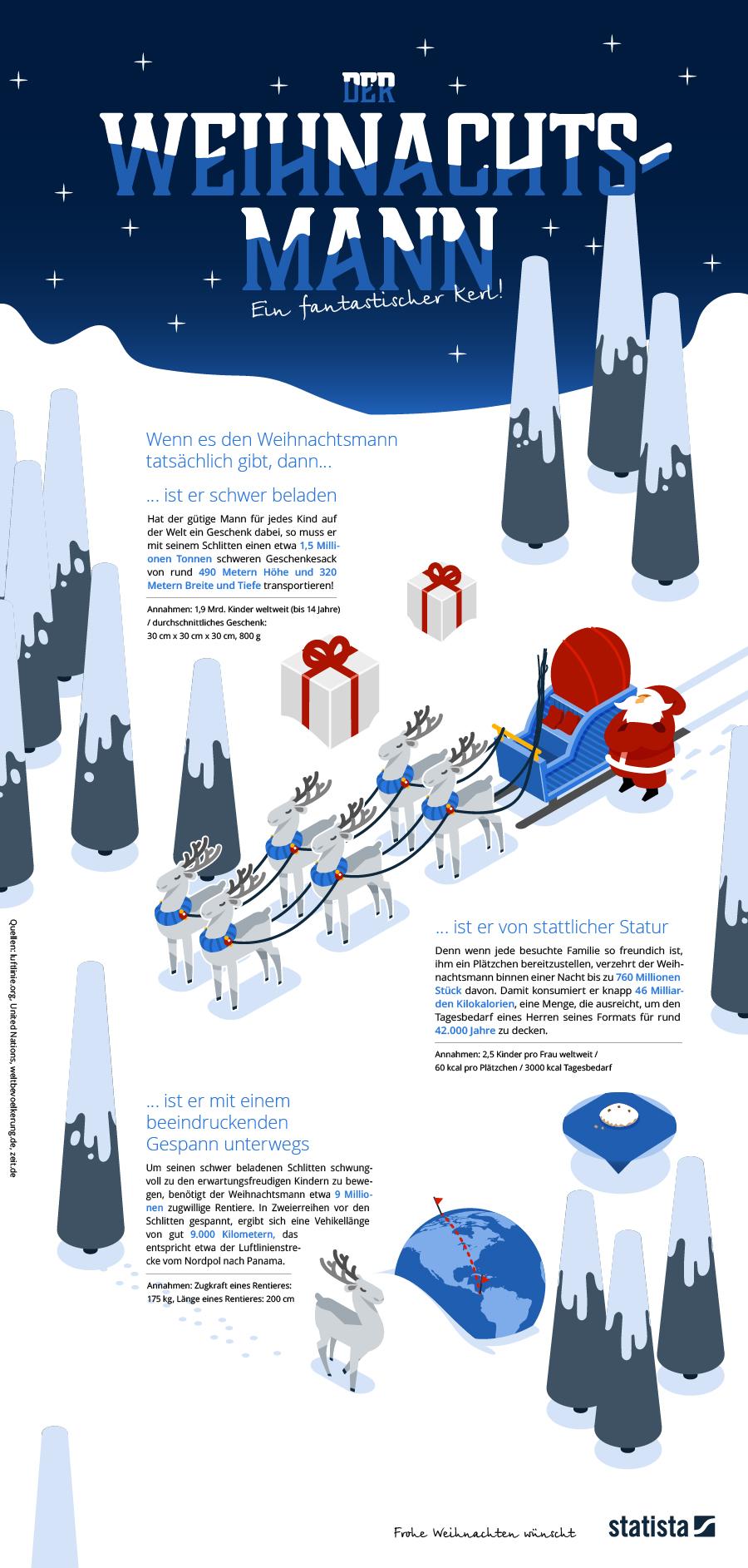Infografik: Der Weihnachtsmann – ein fantastischer Kerl | Statista