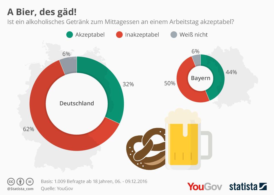 Infografik: A Bier, des gäd! | Statista