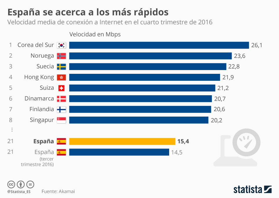 Infografía: España se acerca al pódium de la velocidad de Internet | Statista