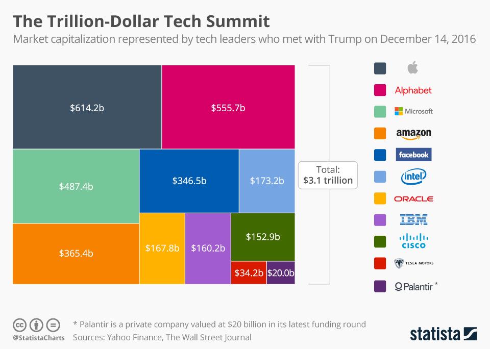 Infographic: The Trillion-Dollar Tech Summit | Statista