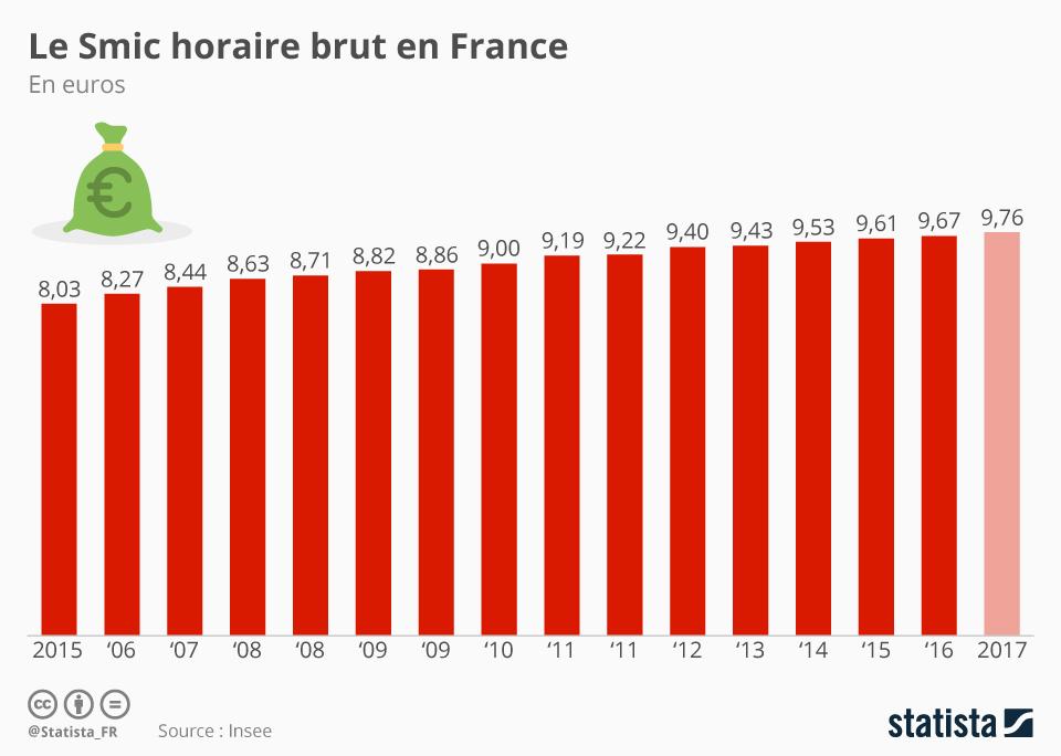 Infographie: L'évolution du Smic en France depuis 2005 | Statista