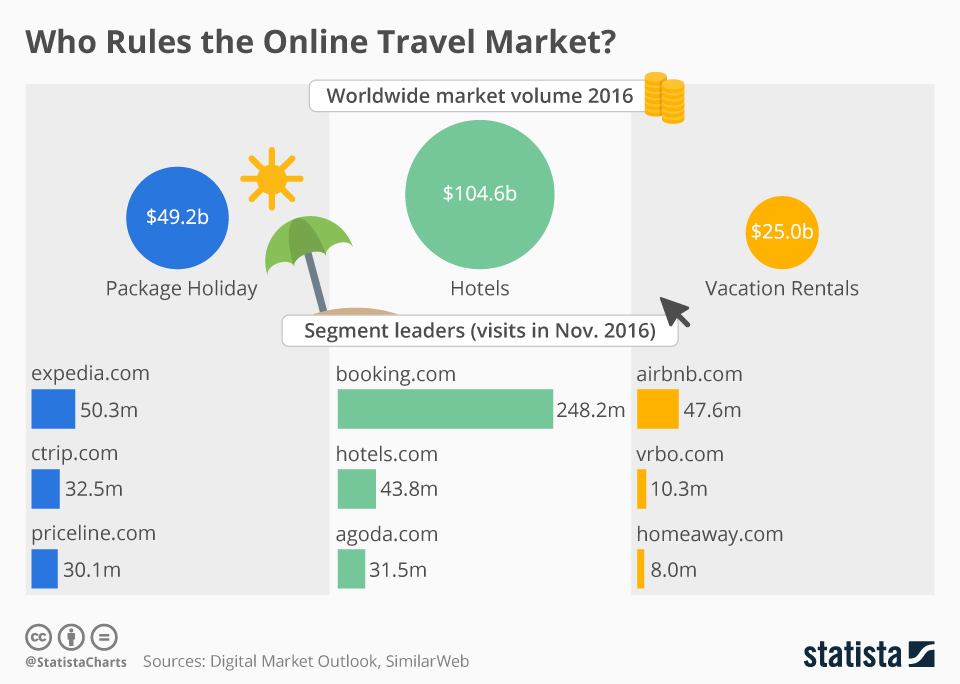 Infographic: Who Rules the Online Travel Market? | Statista