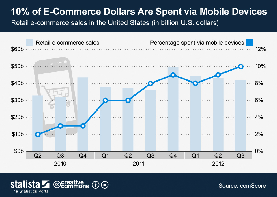 Infographic: 10% of E-Commerce Dollars Are Spent via Mobile Device | Statista
