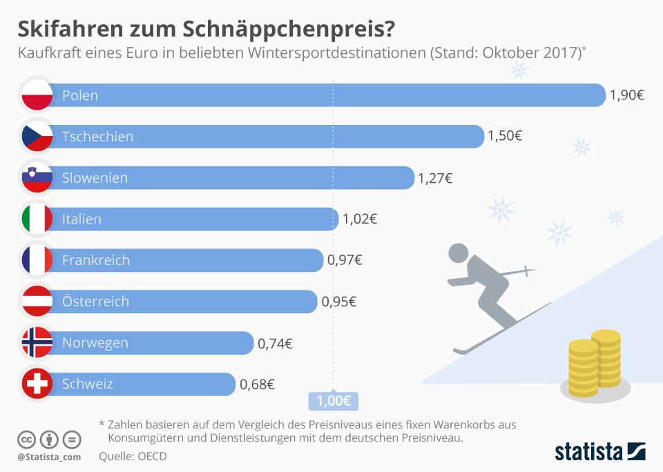 Infografik: Skifahren zum Schnäppchenpreis? | Statista