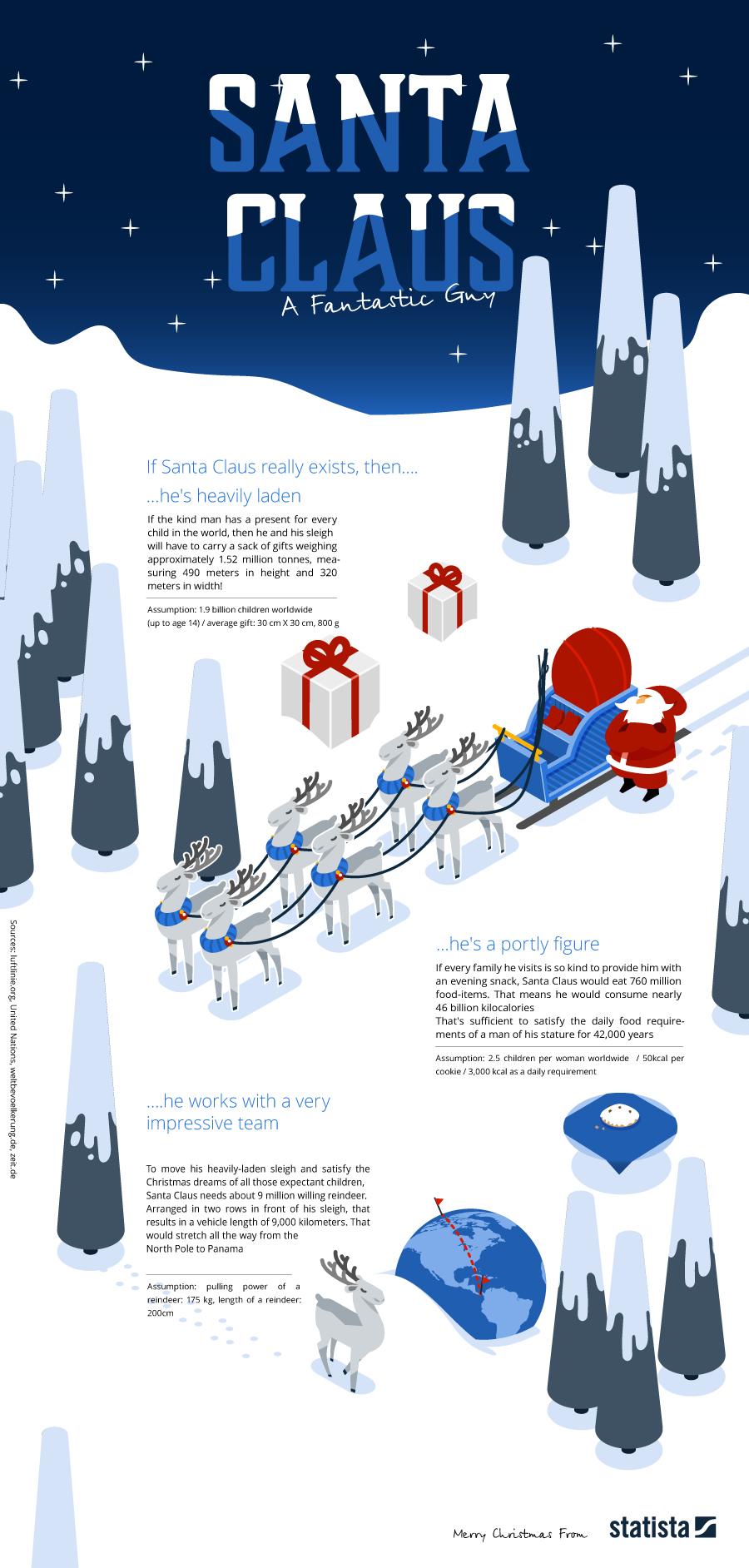 Infographic: Santa Claus - A Fantastic Guy  | Statista