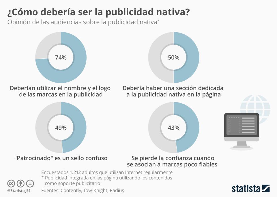 Infografía: ¿Qué opinan las audiencias sobre la publicidad nativa? | Statista