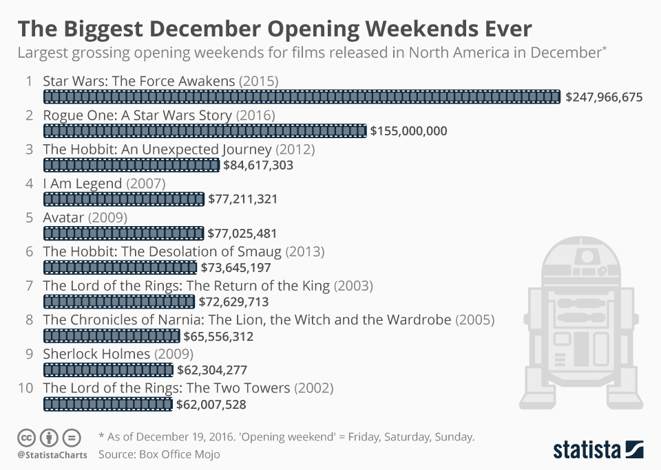 Infographic: The Biggest December Opening Weekends Ever | Statista