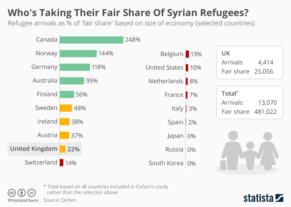 Infographic: Who's Taking Their Fair Share Of Syrian Refugees?  | Statista