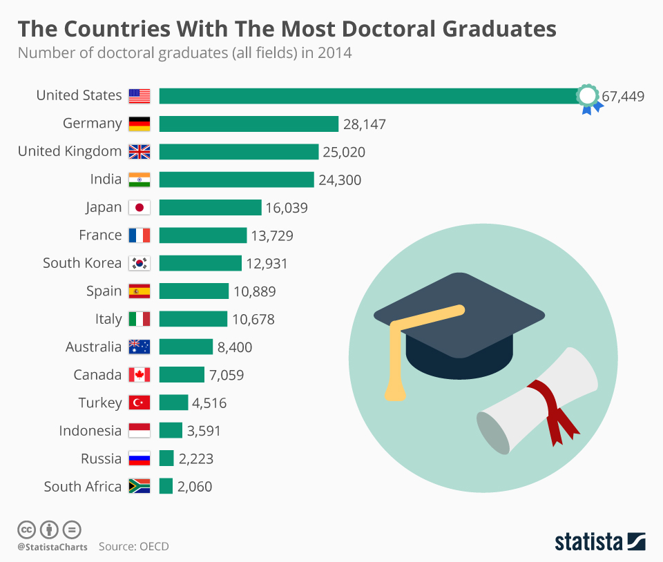 Infographic: The Countries With The Most Doctoral Graduates | Statista