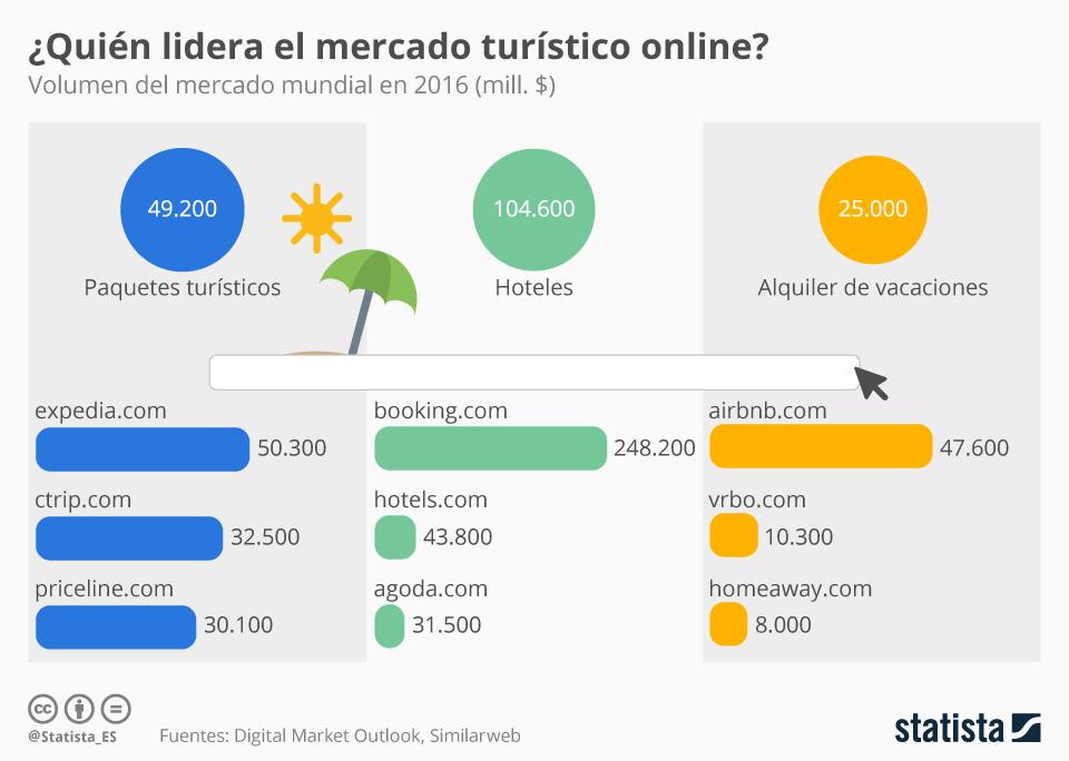 Infografía: Radiografía del mercado turístico online | Statista