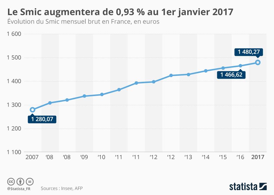 Infographie: Pas de coup de pouce pour le Smic en 2017 | Statista