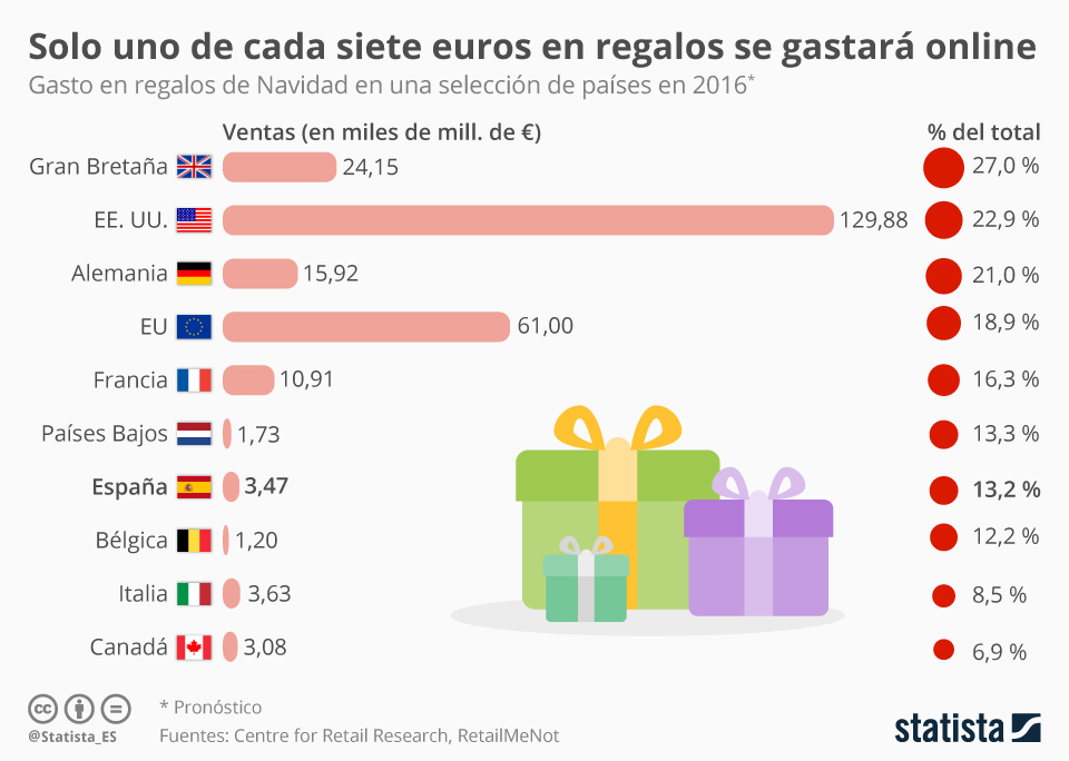 Infografía: Solo destinaremos 1 de cada 7 euros al ecommerce   Statista