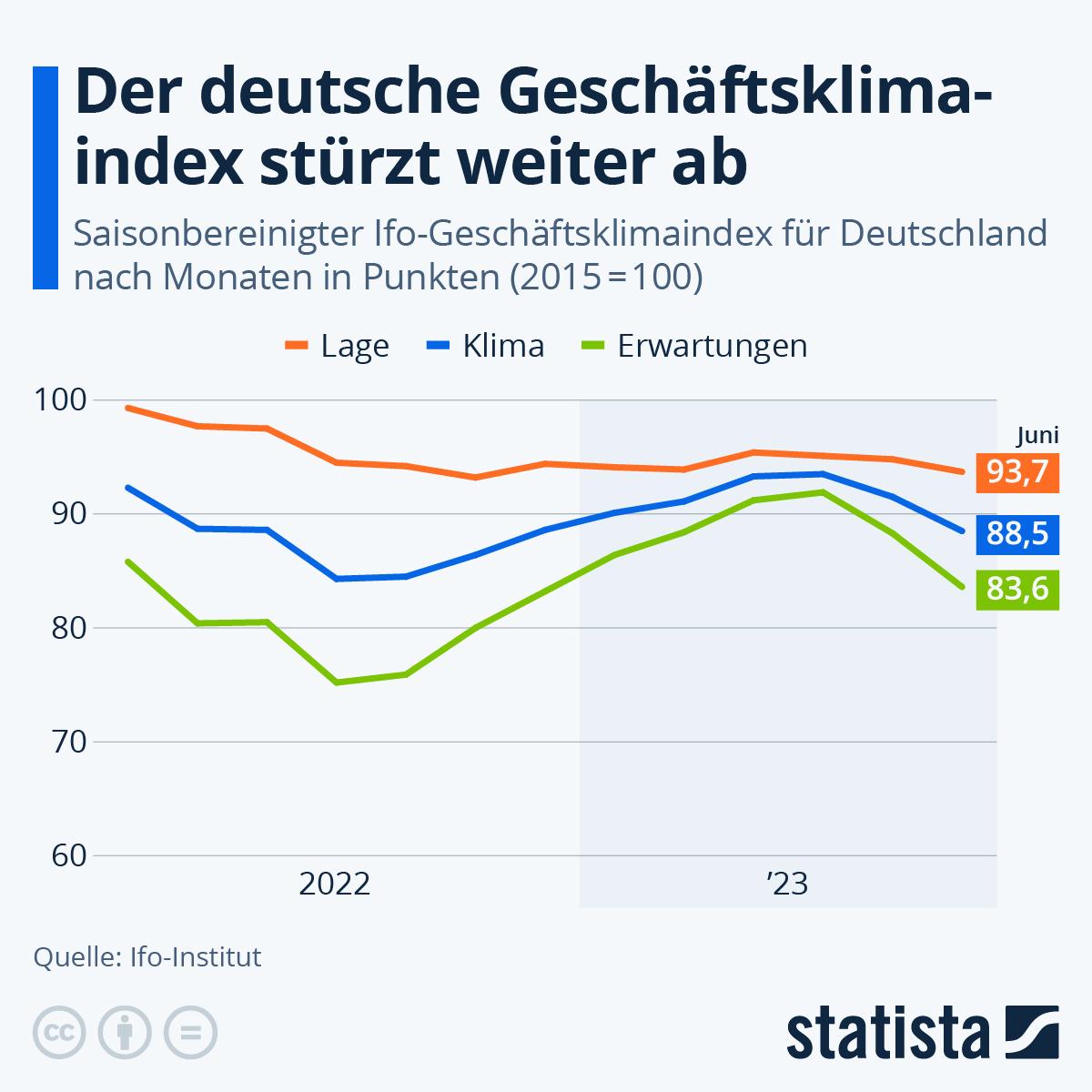 Infografik: Das Geschäftsklima zieht im Juni deutlich an | Statista