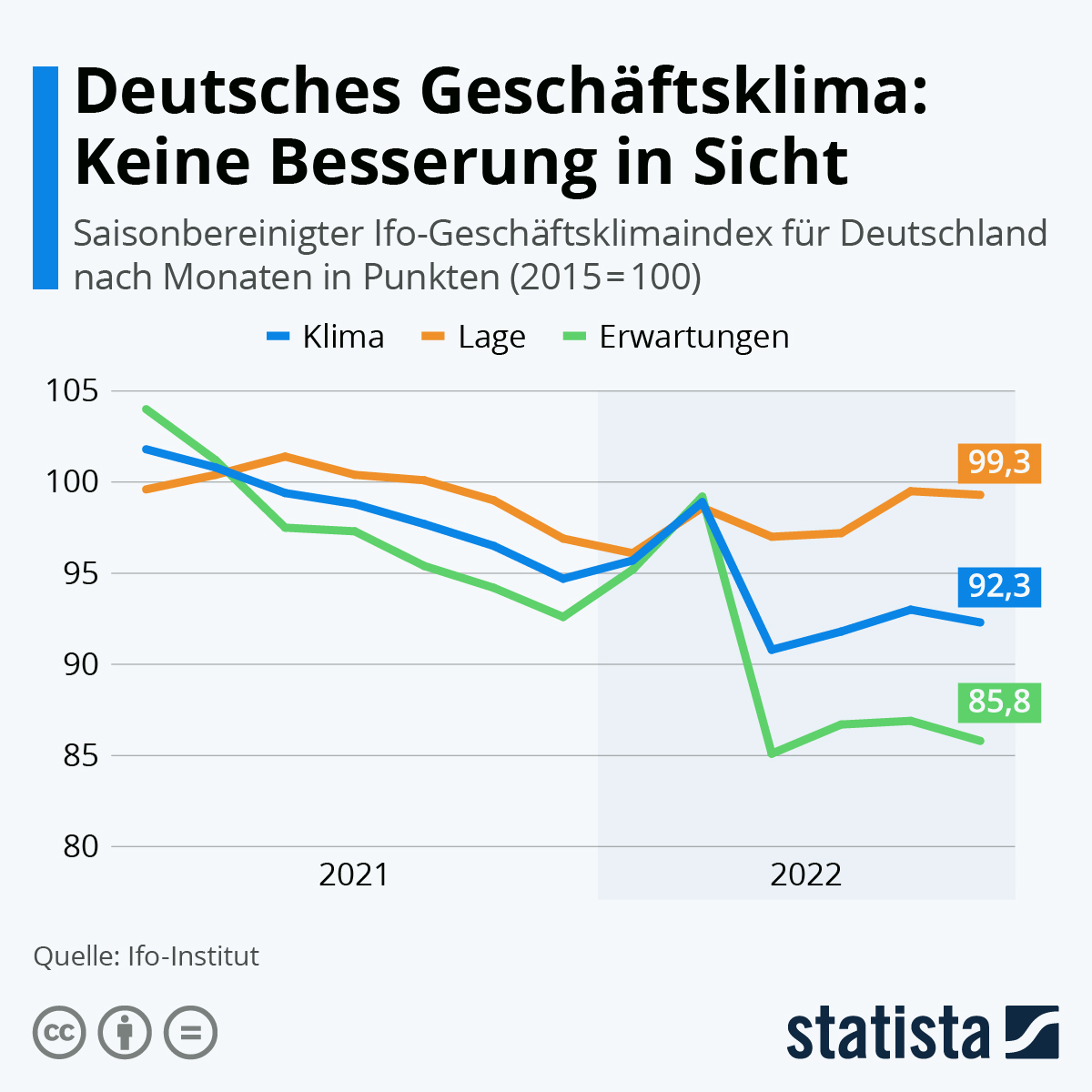 Infografik: Das Geschäftsklima erholt sich langsam | Statista