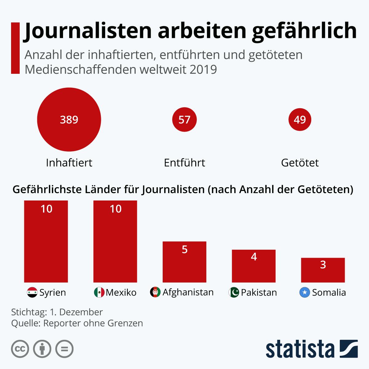 Infografik: Journalisten arbeiten gefährlich | Statista
