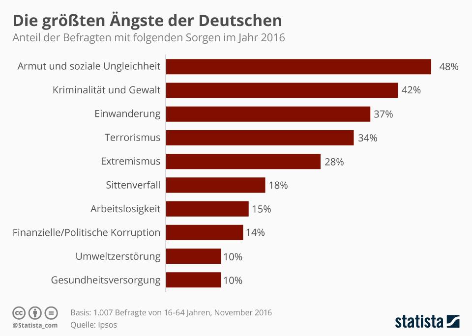 Infografik: Die größten Ängste der Deutschen 2016 | Statista