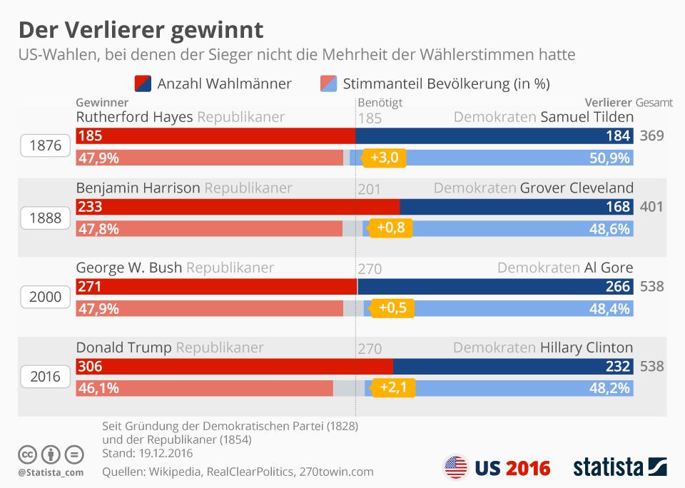 Infografik: Der Verlierer gewinnt | Statista