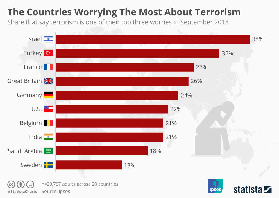 Infographic: The Countries Worrying The Most About Terrorism   Statista