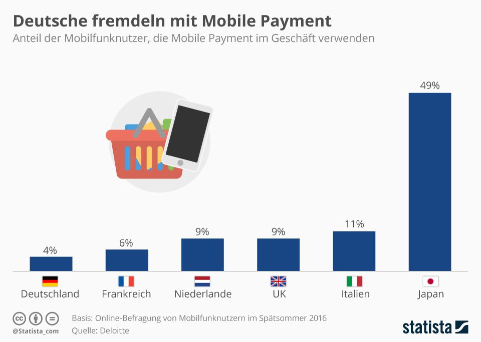 Infografik: Deutsche fremdeln mit Mobile Payment   Statista