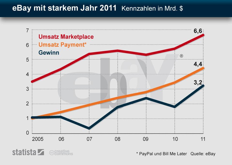 Infografik: eBay mit starkem Jahr 2011 - Kennzahlen in Mrd. $ | Statista