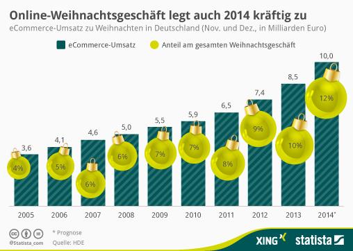 Infografik: Online-Weihnachtsgeschäft legt auch 2014 kräftig zu | Statista