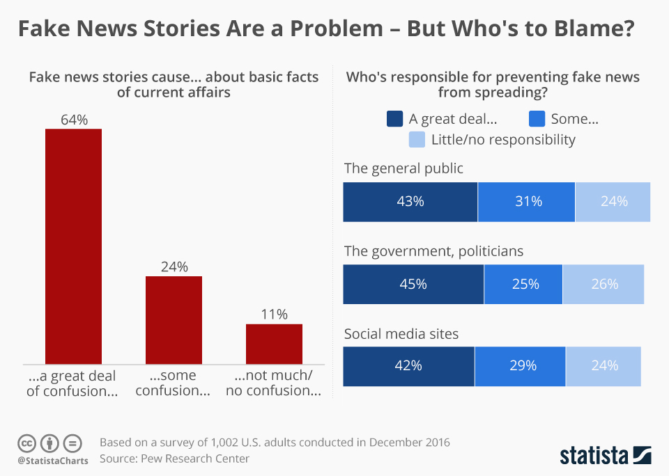Infographic: Fake News Stories Are a Problem - But Who's to Blame? | Statista