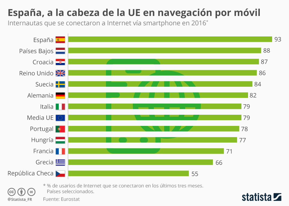 Infografía: Los españoles son los ciudadanos de la UE que más navegan a través del móvil | Statista