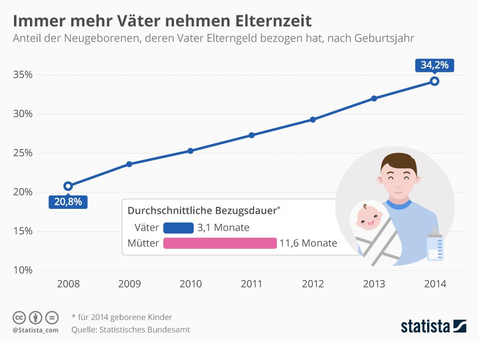 Infografik: Immer mehr Väter nehmen Elternzeit | Statista