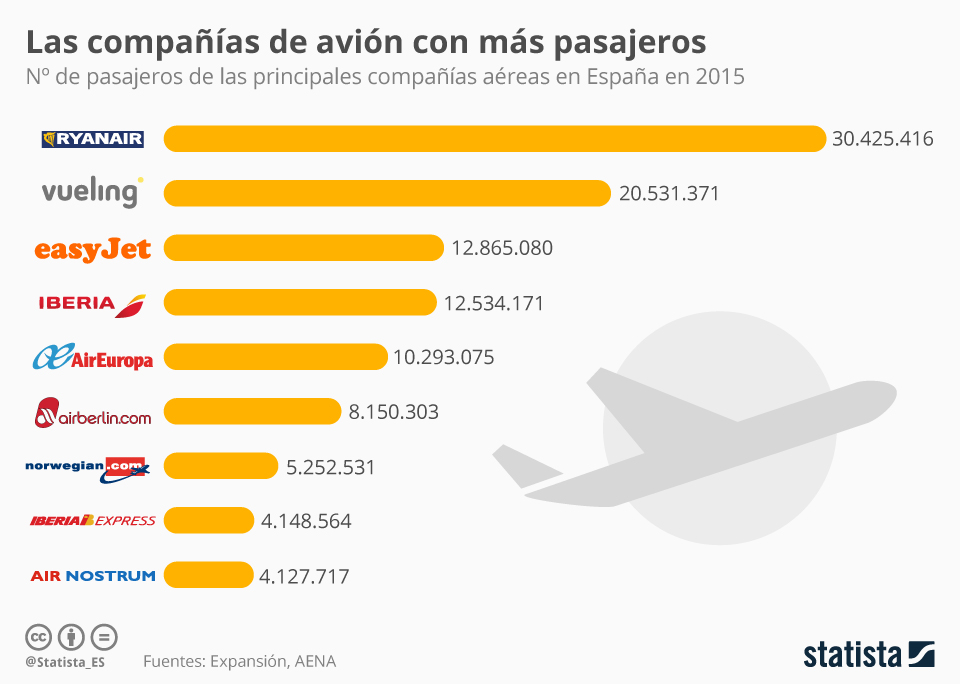 Infografía: Las compañías de bajo coste son la preferidas en España | Statista