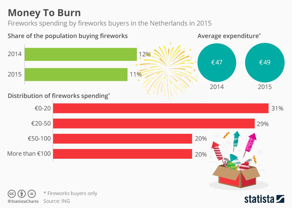 Infographic: Money to burn | Statista