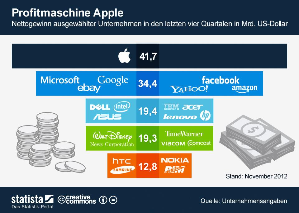 Infografik: Profitmaschine Apple   Statista