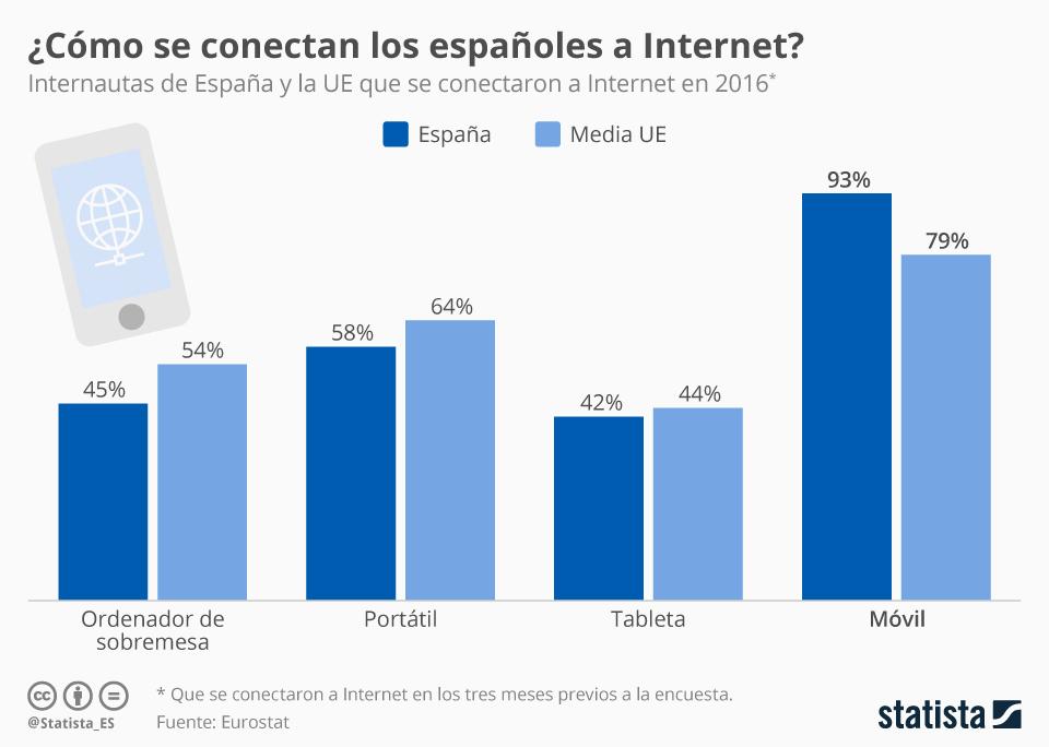 Infografía: El móvil es el rey de Internet en España | Statista